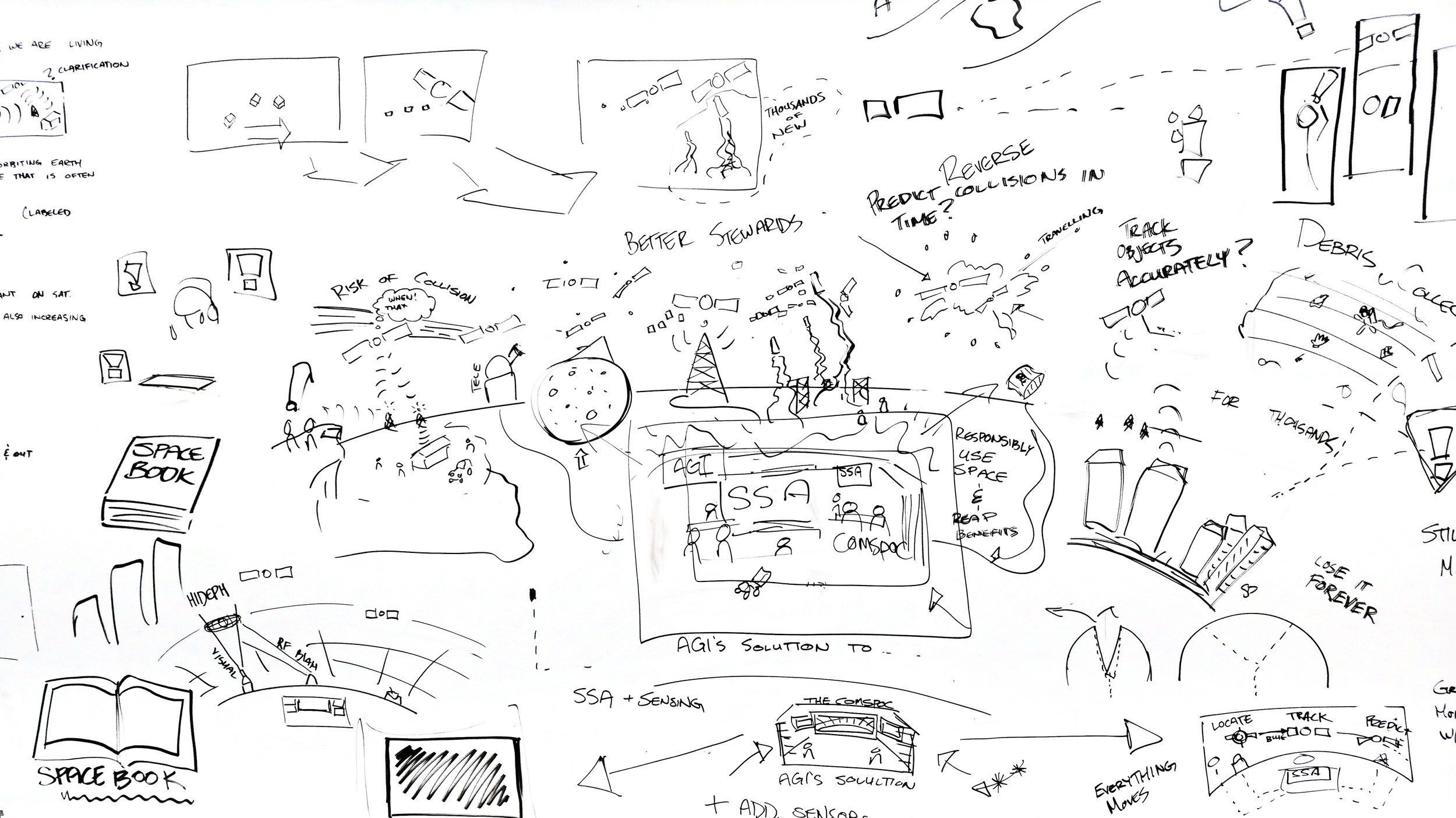 Results from one of our early whiteboard sessions to work on the placement of scenes and the composition as a whole.