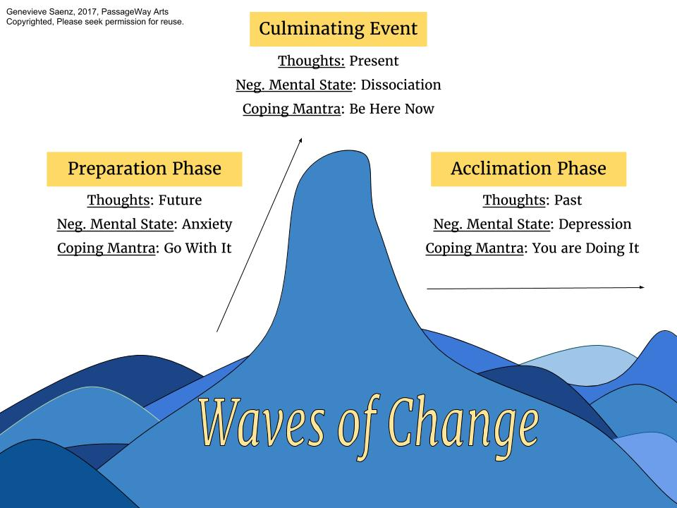 Stages of Change Chart.jpg
