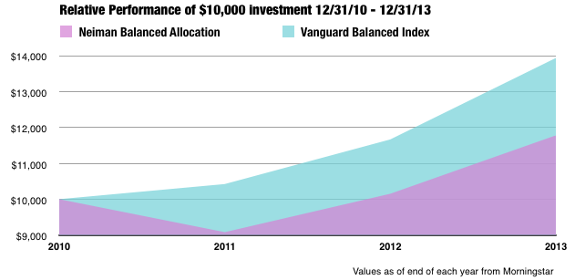 Fees Matter. $10,000 invested on 12/31/2011 in Vanguard Balanced grew to almost $14,000 in three years, while $10,000 ended up worth over $2,000 less.