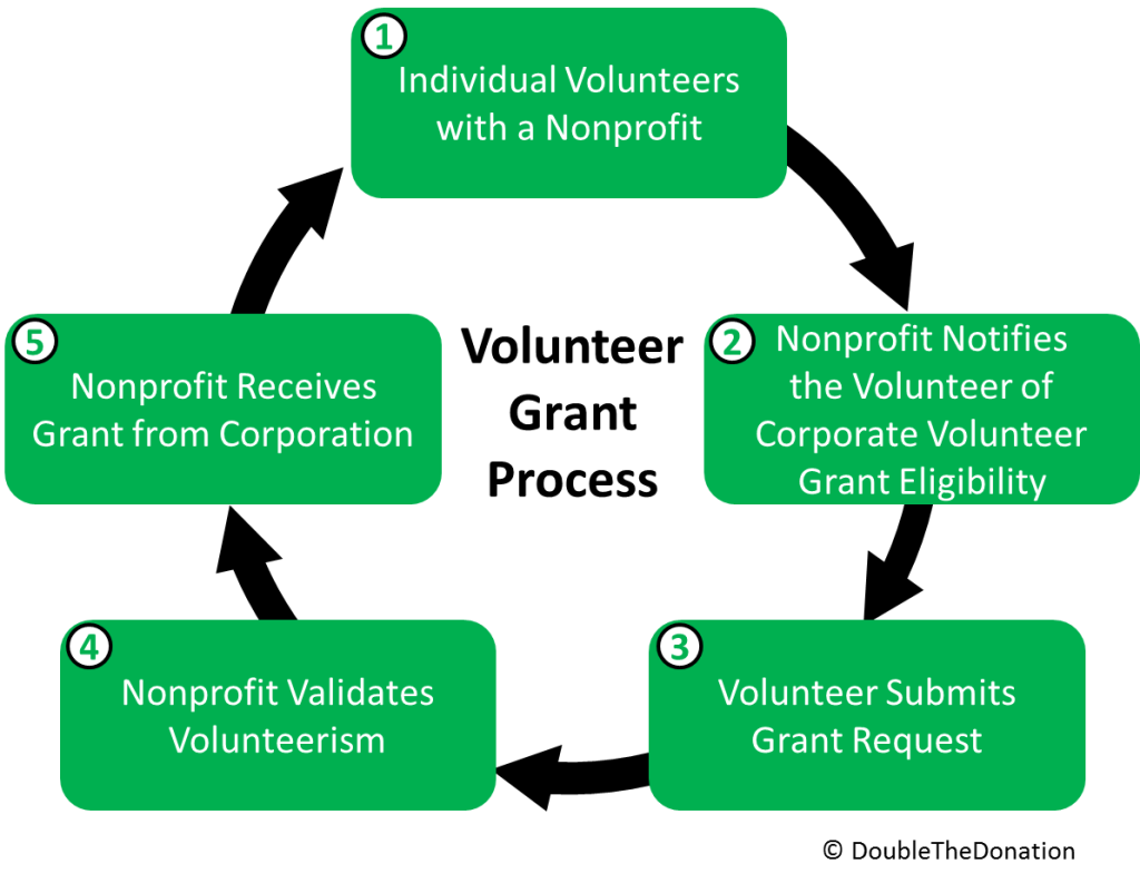 VolunteerGrantProcess-1024x793.png