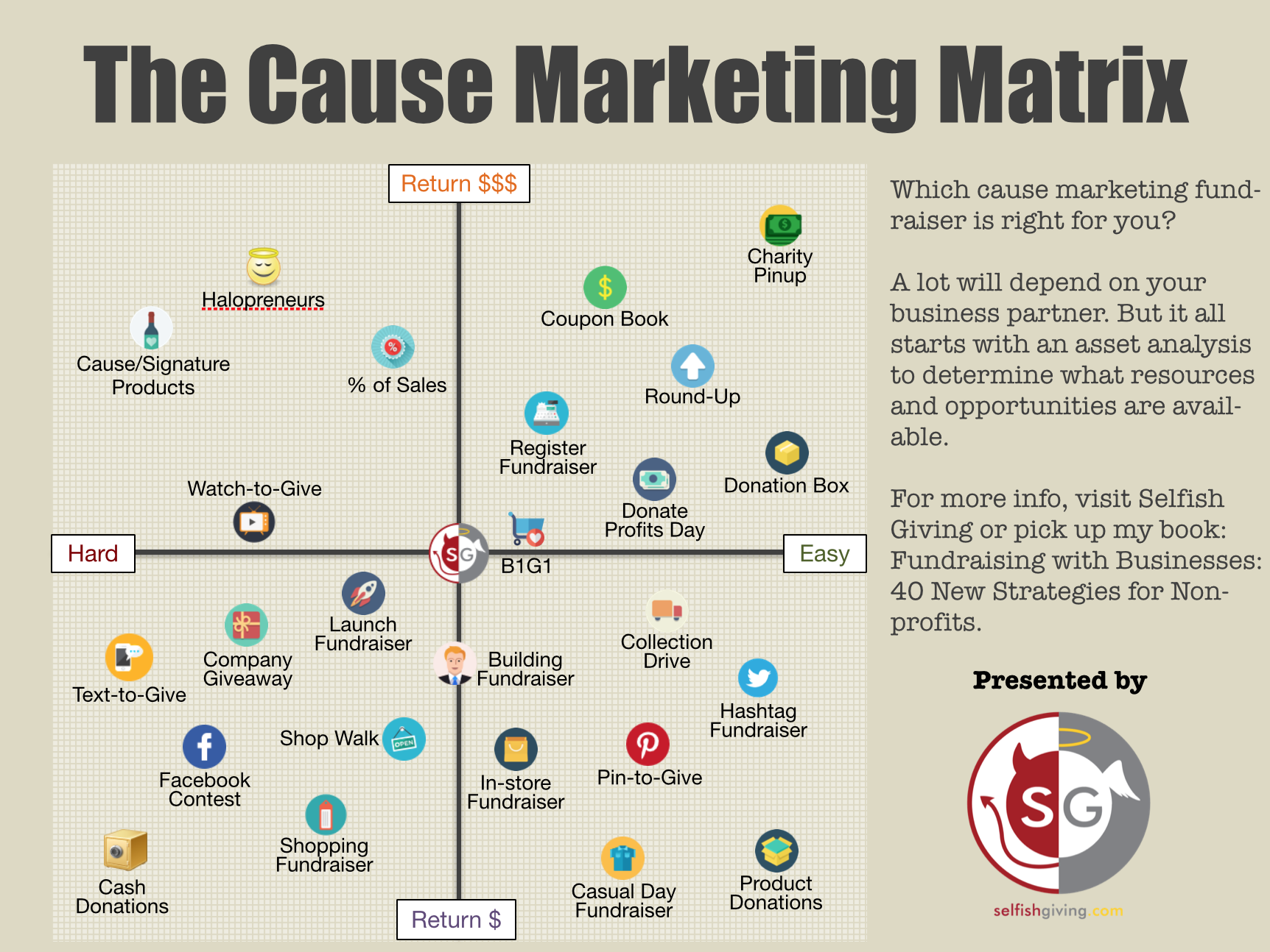 cause marketing fundraiser matrix
