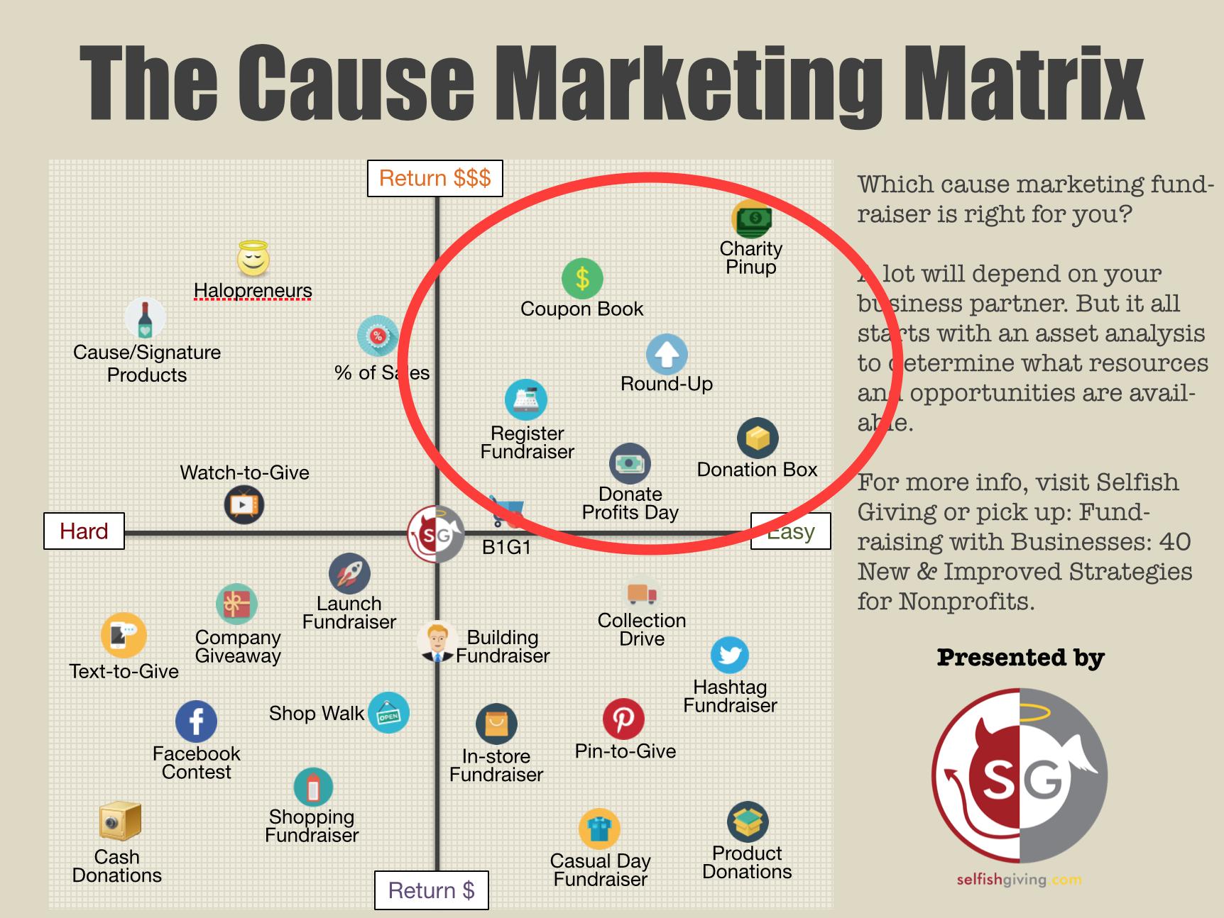 cause marketing matrix