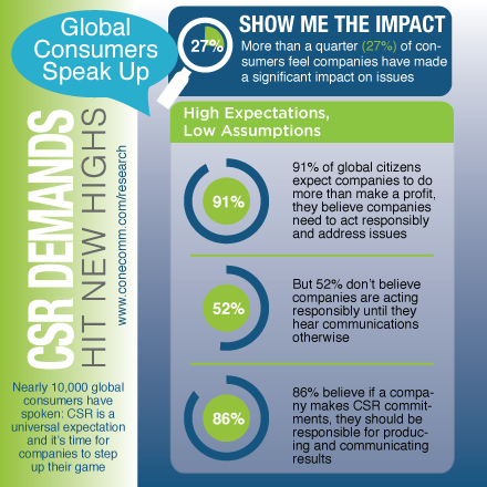 Cone Global CSR Study: Social responsibility is a global expectation.