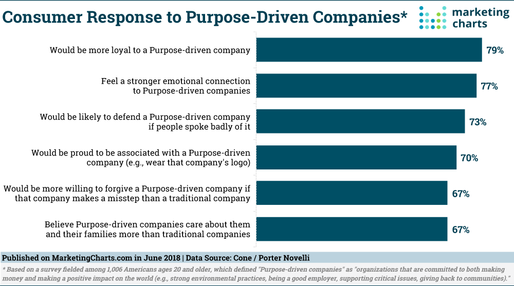 ConeNovelli-Consumer-Response-to-Purpose-Driven-Companies-June2018.png
