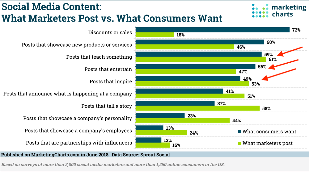SproutSocial-Social-Posts-Marketers-v-Consumer-Preferences-June2018.png