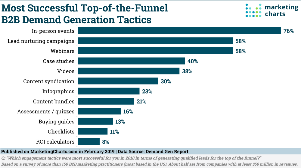 DemandGenReport-Most-Successful-Top-of-Funnel-B2B-Demand-Gen-Tactics-Feb2019.png