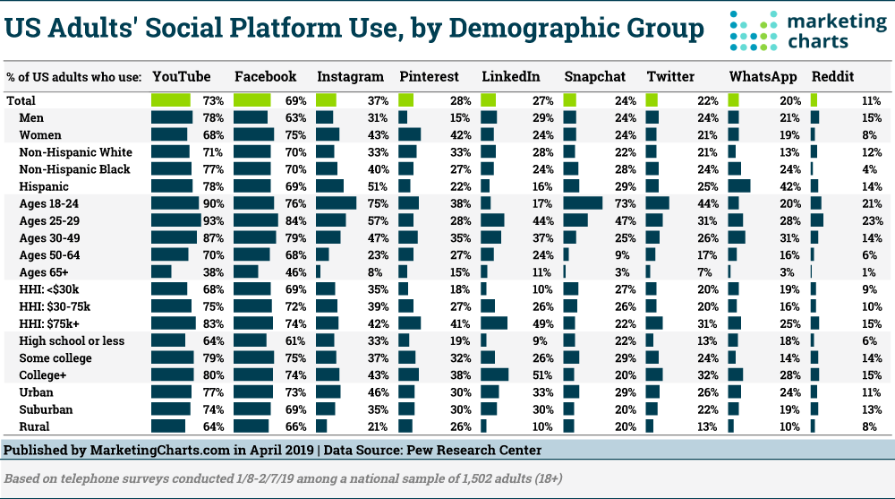 Pew-Social-Platform-Use-by-Demographic-Apr2019.png