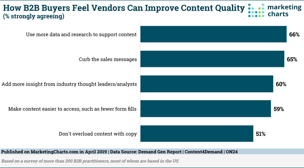 DemandGenReport-Improving-B2B-Vendor-Content-Apr2019.png