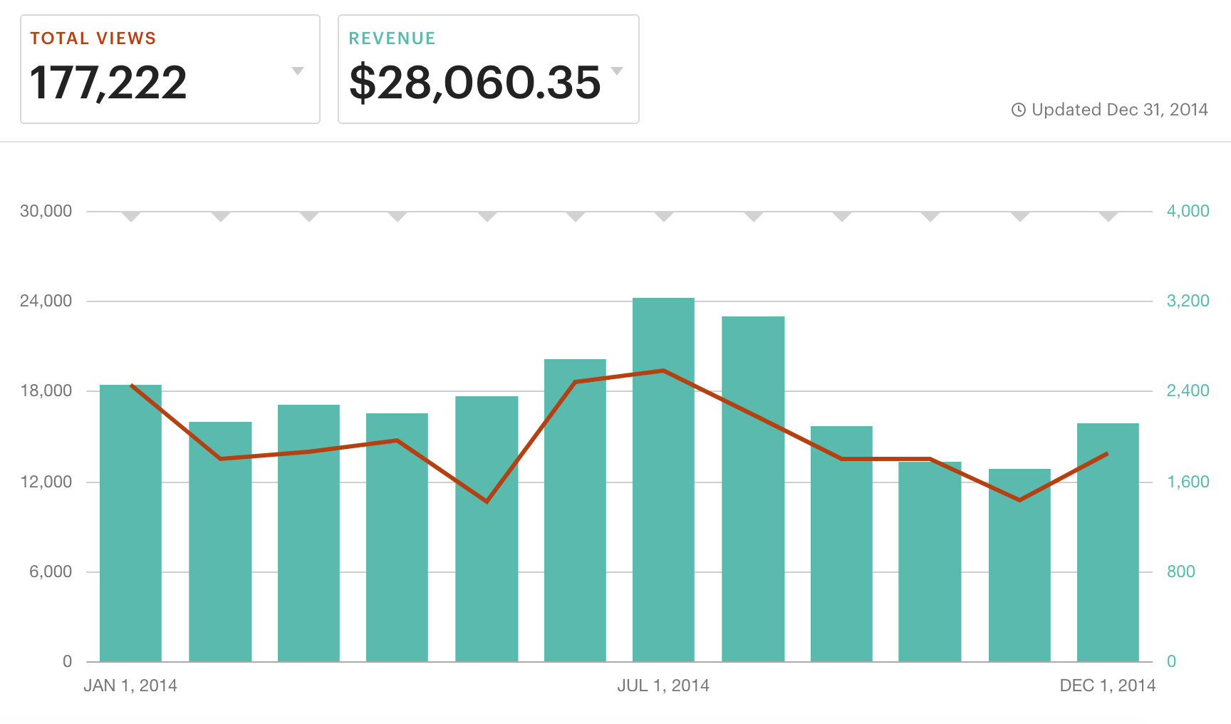 Sales totals from my Etsy shop in 2014; I started selling printable planners in 2013.