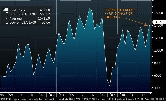 Japan Corporate Profit Growth