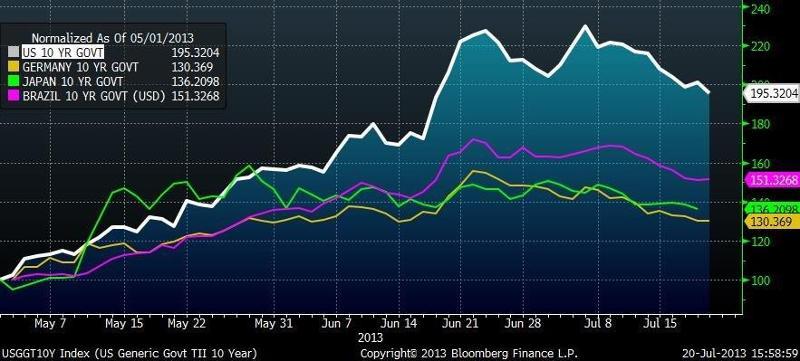 10 Year Government Bonds (US, Germany, Japan, Brazil)