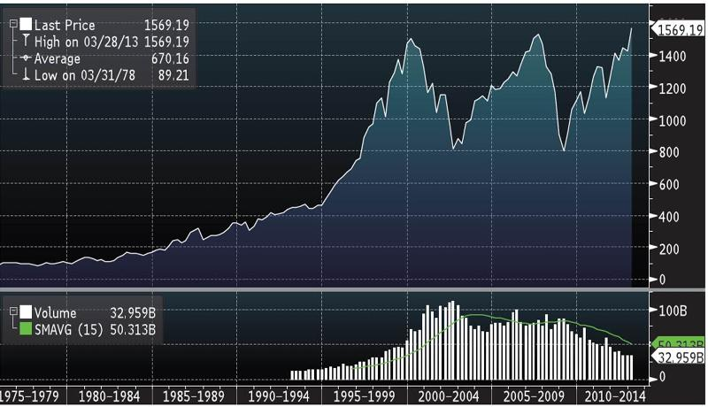 S&P 500 — 1975 to Present (March 29)