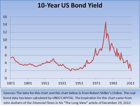 10 year US bond yield