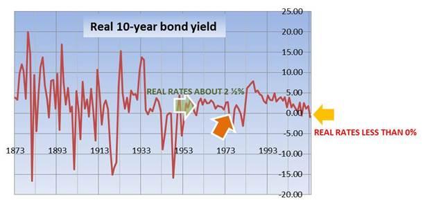 Real 10 year bond yield