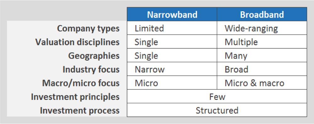 Narrowband_Broadband_investor