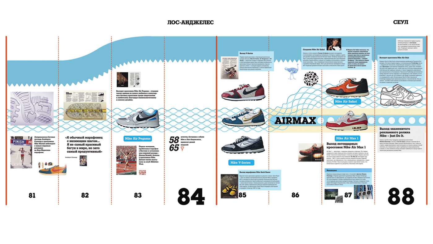NikeTimeline_portfolio_1400x790_TIMELINE-03.jpg