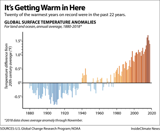 Global-Temperature-Chart-529px.png