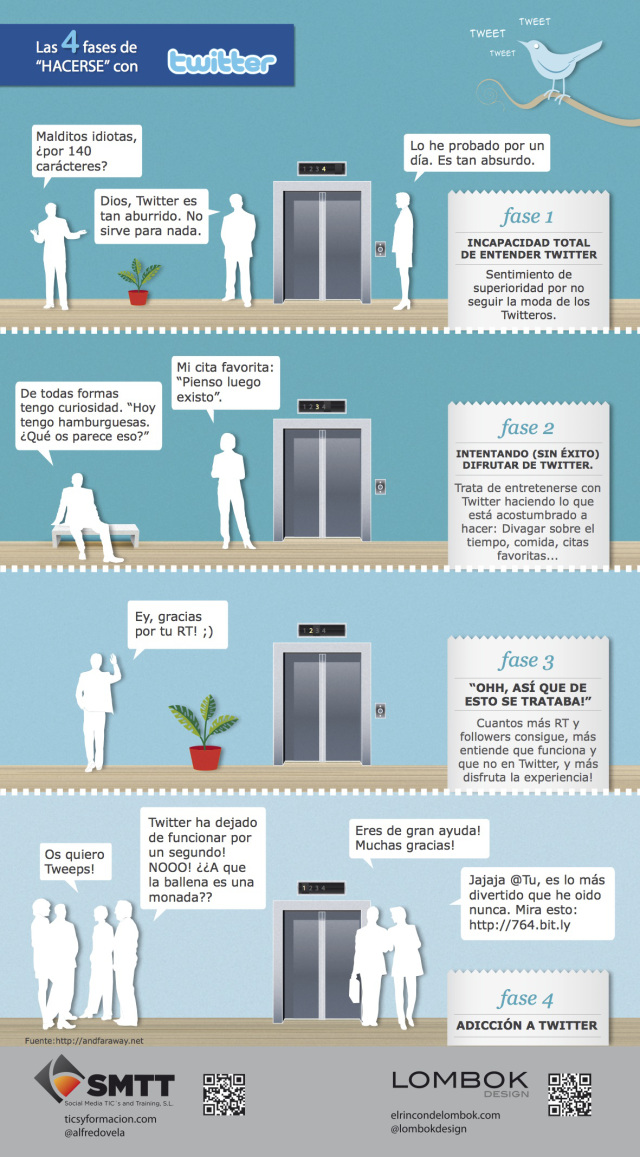Las 4 etapas para comprender Twitter. #infografía