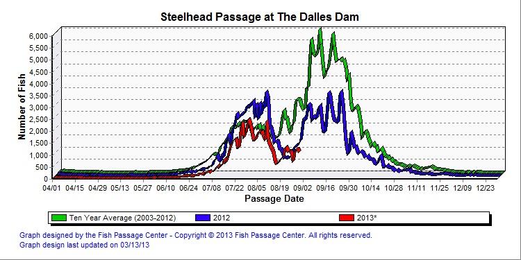 Steelhead counts at The Dalles Dam 8-31-13.jpg