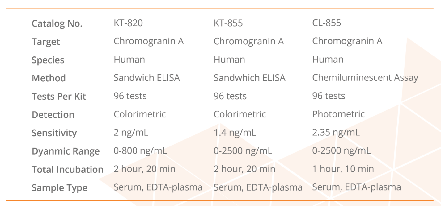 Comparison of available chromogranin A assays