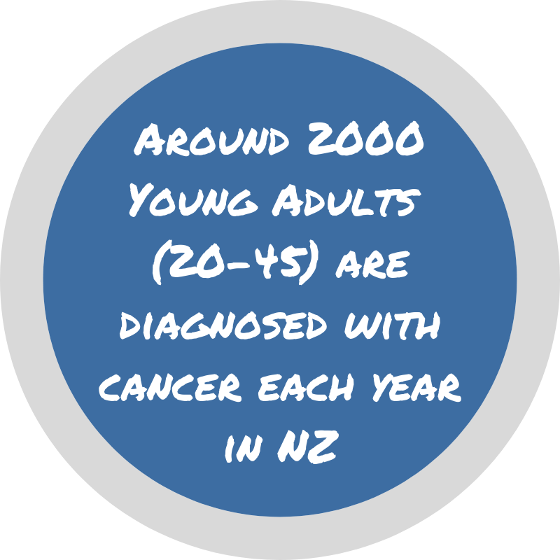 Around 2000 Young Adults (20-45) diagnosed with cancer each year in NZ.png