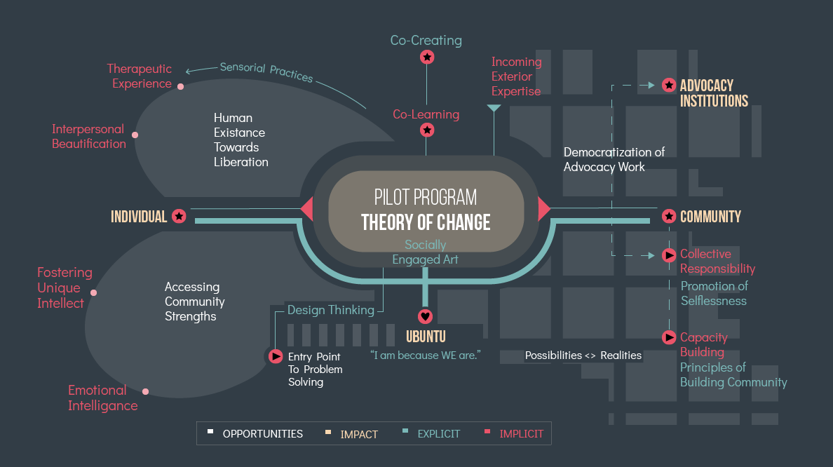 Theory of Change Model: Path to Measuring Impact