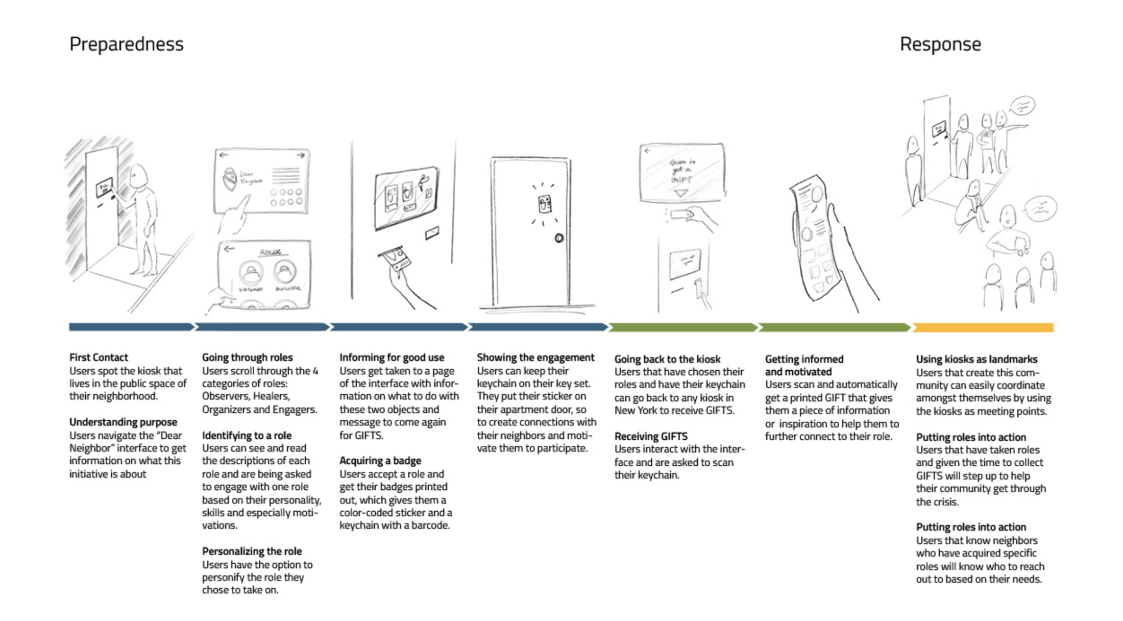 User Blueprint  // Early draft of user-engagement touchpoints // Credit: Sophie