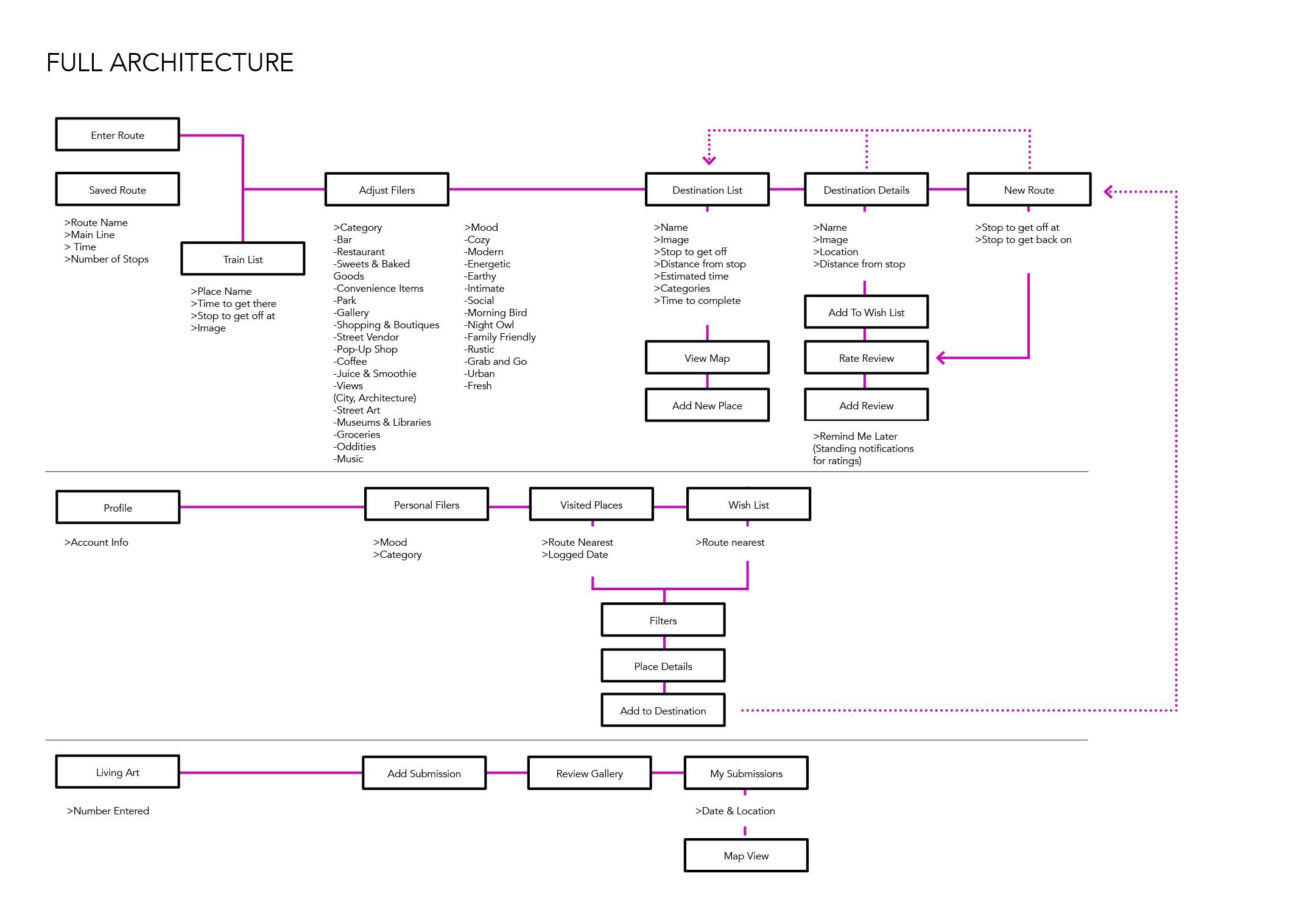 SubLocal_Full Architecture.jpg