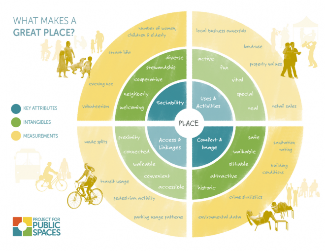 Great little diagram resource from Project for Public Spaces website we found - perfectly defines a successful public space.