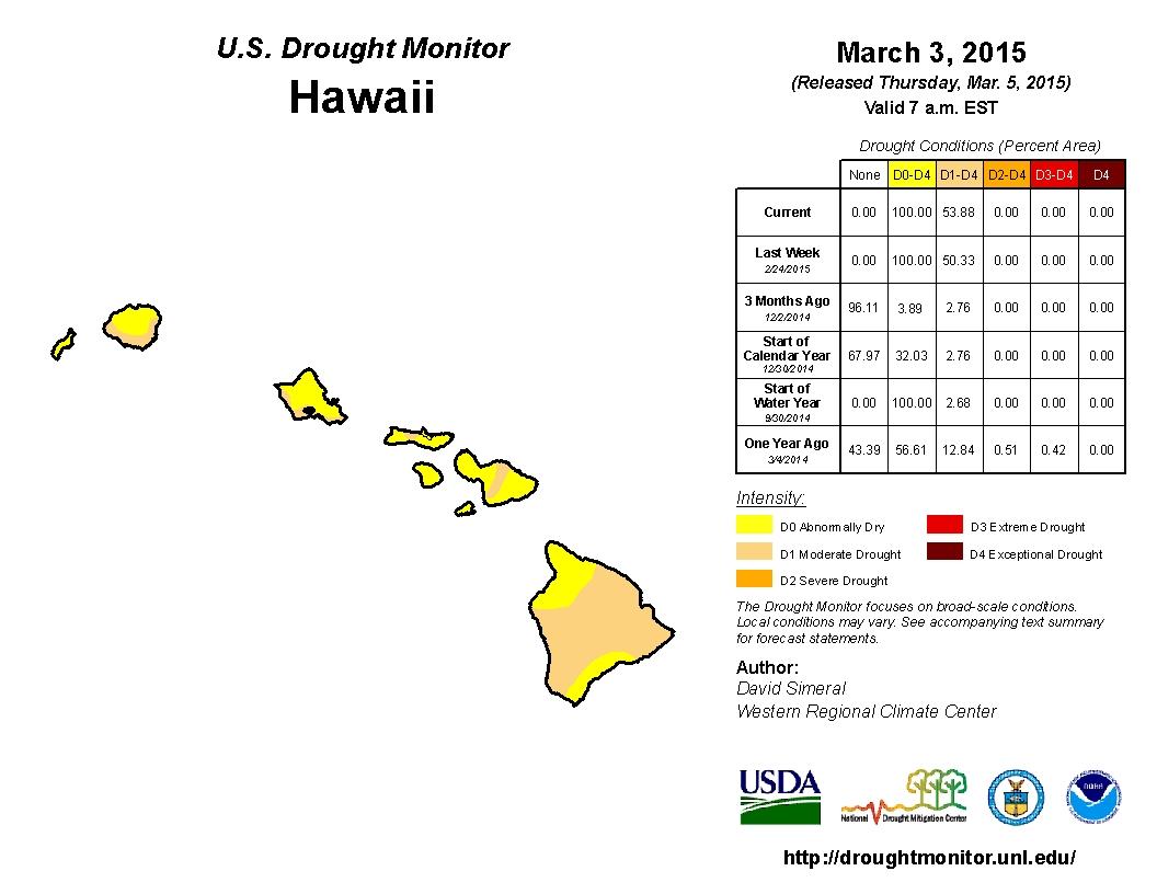 hawaii drought monitor.jpg