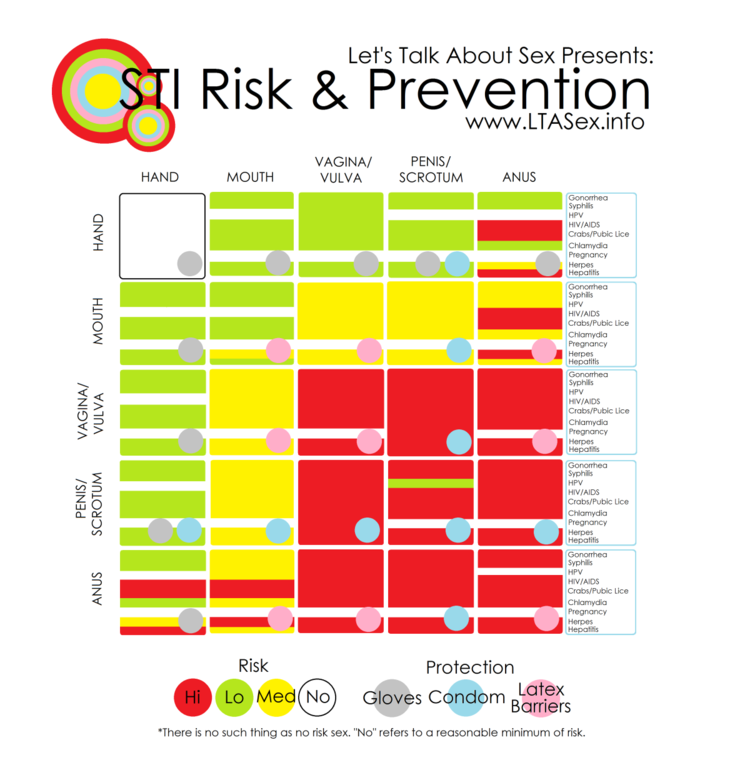 sti - risk and prevention.png