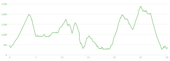 Elevation Profile from the Barometric Altimeter in my Fenix 2