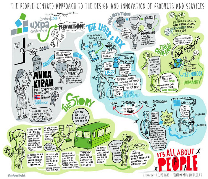 Juan Felipe Caro 's fantastic sketchnote of Anna Kirah's keynote presentation.