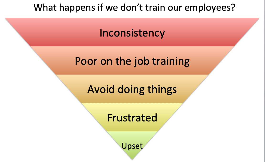 - WHAT HAPPENS IF WE DON'T TRAIN OUR STAFF?-A lack of training causes even the best employees to disengage.-The real cost of not training results in increased costs, lost revenue and dissatisfied customers.-Successful operators understand the value of investing in their people.To view an investment in employee training as an unnecessary expense is to completely miss the mark. Irrespective of the costs, you're actually making an investment in the long-term prosperity of your entire business.
