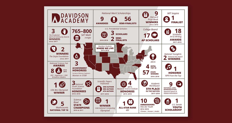 davidson-academy-online-infographic.jpg