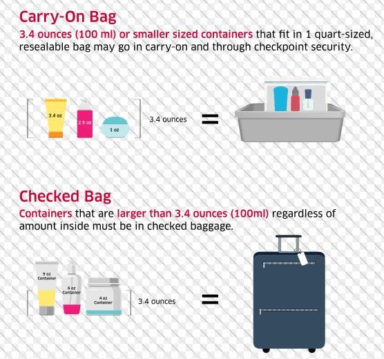 TSA Liquid Requirements