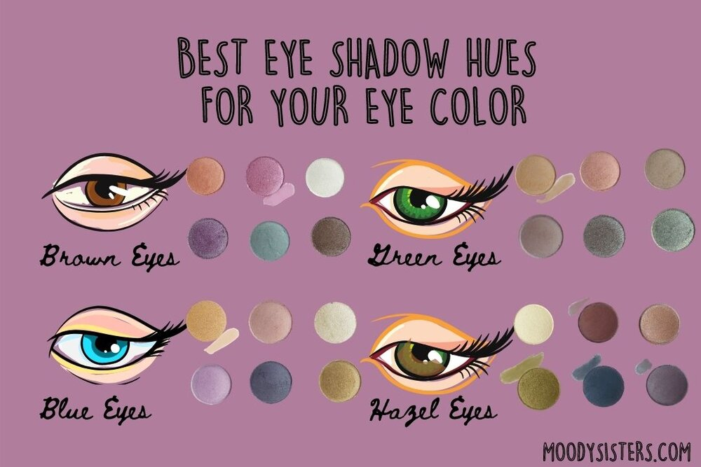 Eyes hazel different of kinds 55 Types