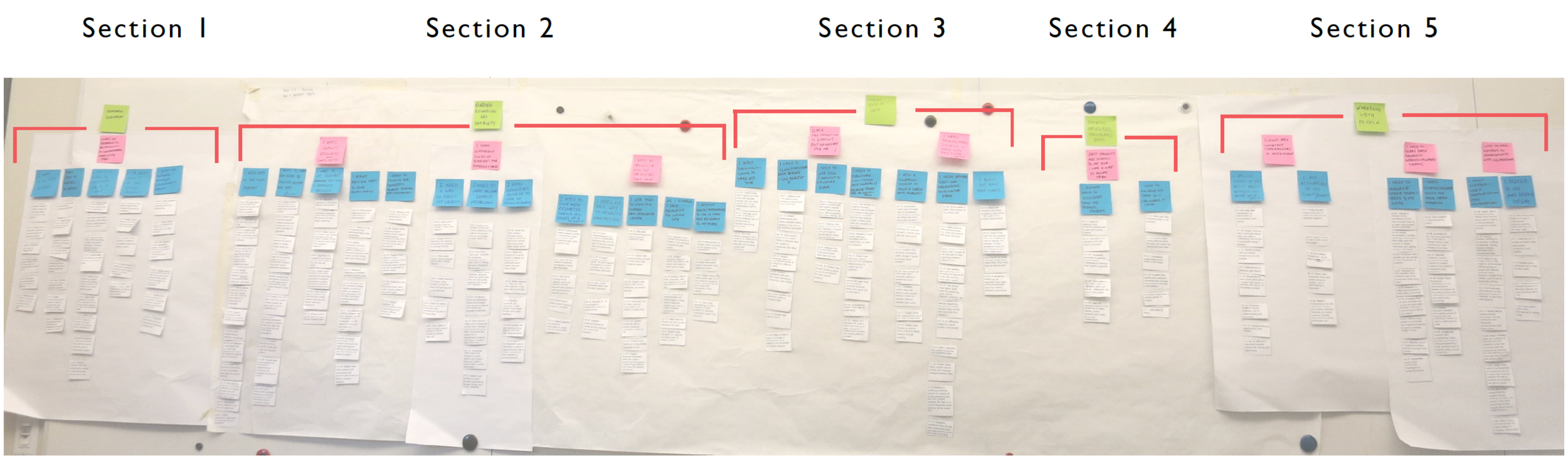 Overview of the Affinity Diagram