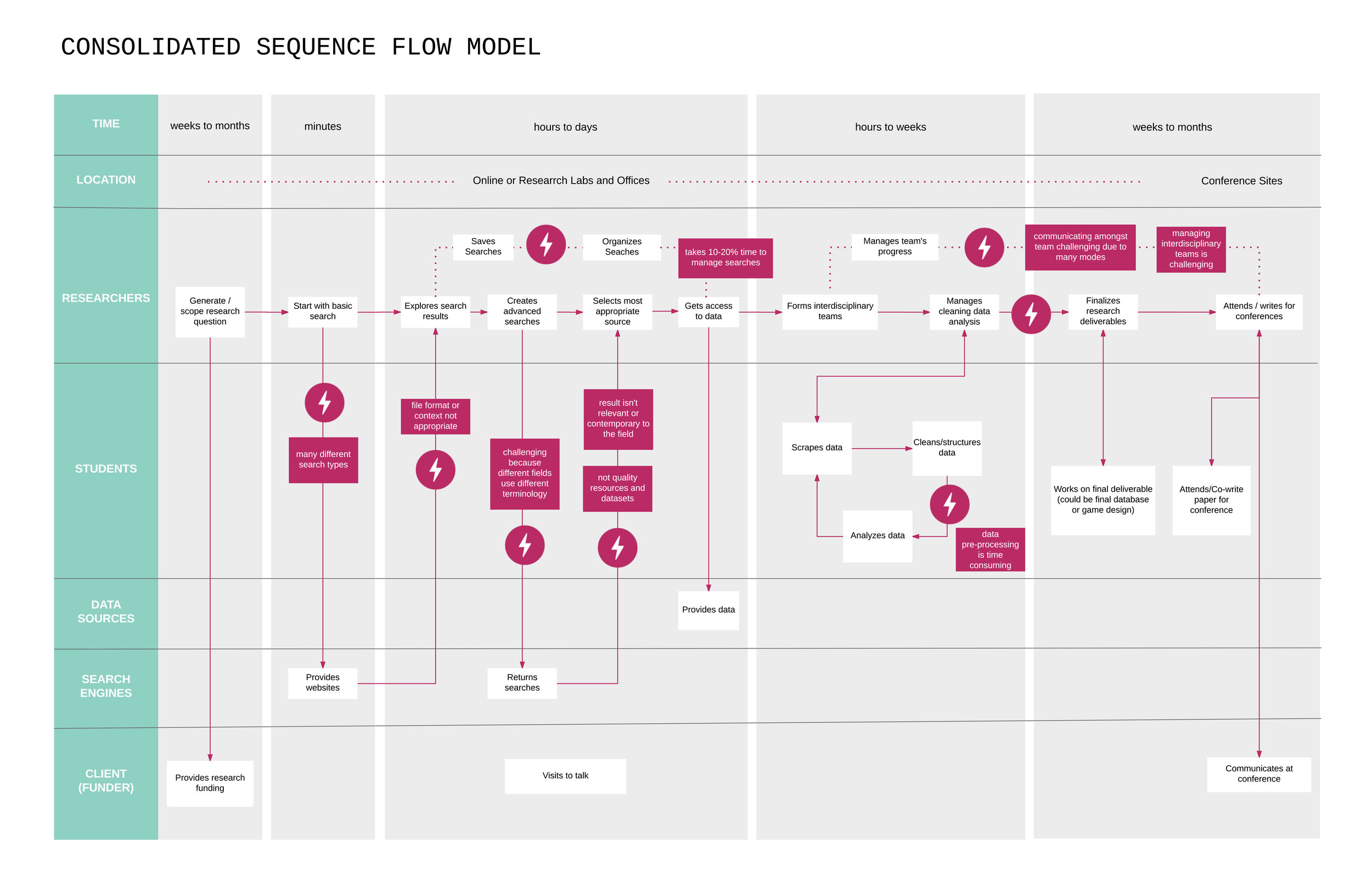 consolidated sequence flow.jpg