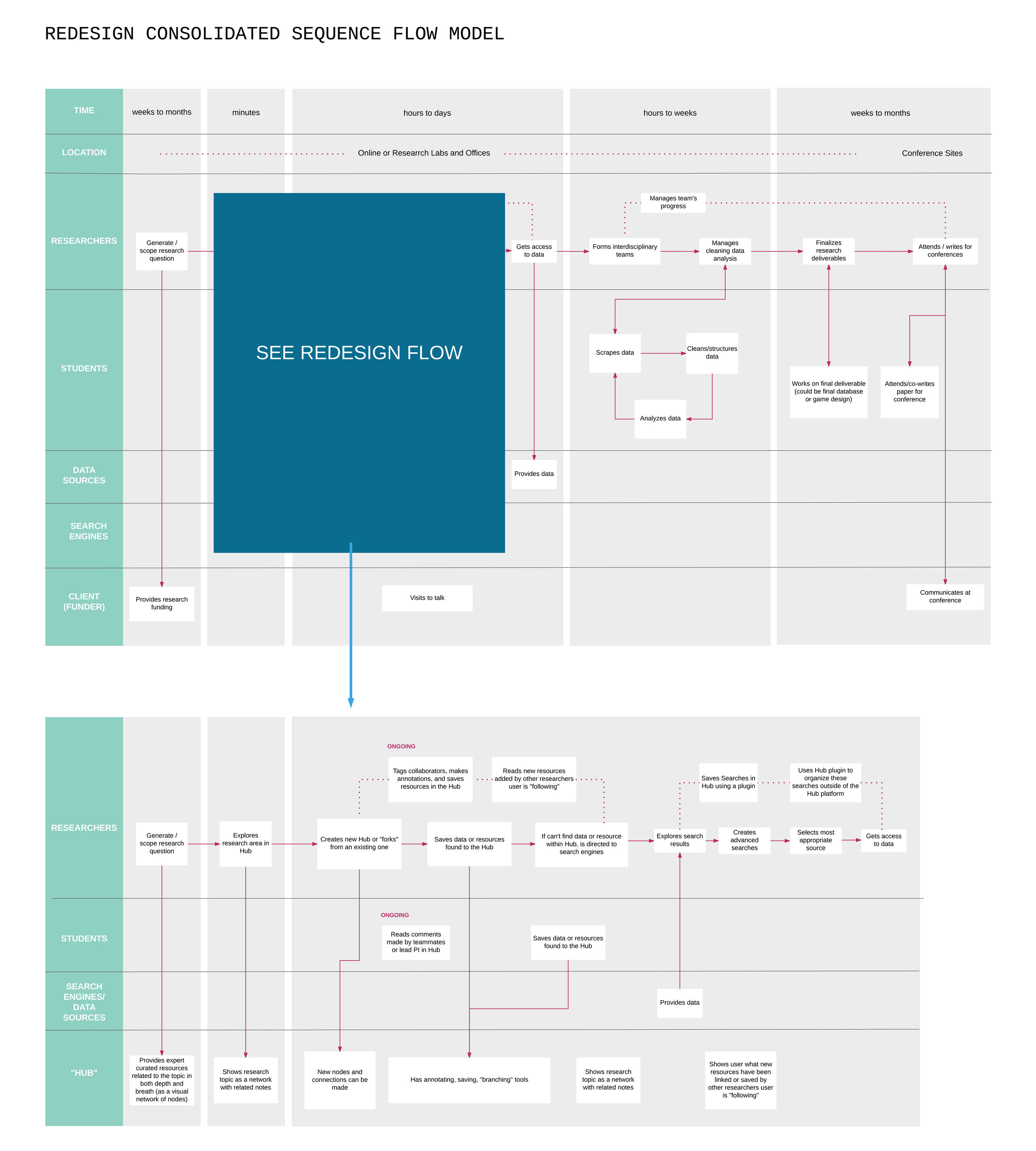 consolidated sequence flow_redesign.jpg