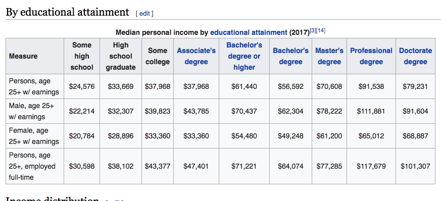 https://en.wikipedia.org/wiki/Personal_income_in_the_United_States