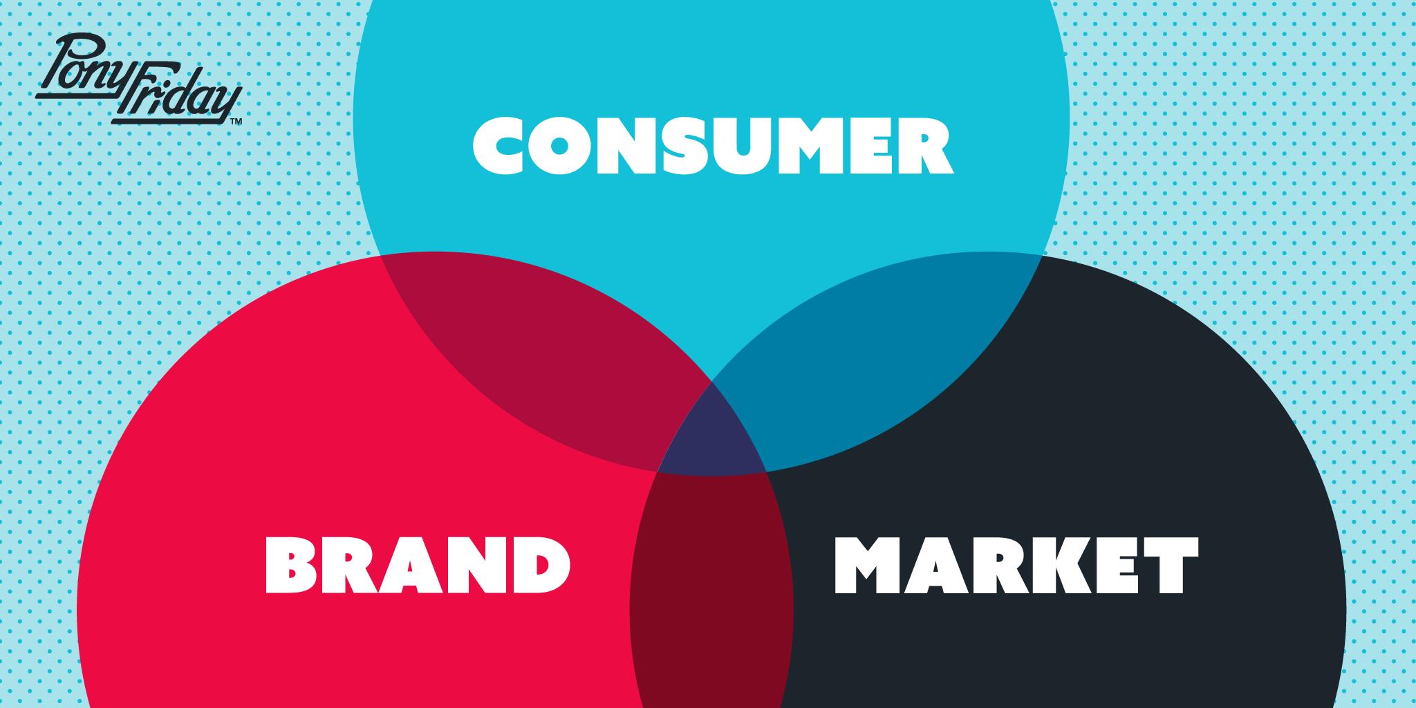 Pony-Friday-Consumer-Brand-Market-Trifecta-Creative-Director-Venn-Diagram-Blog-Header.png