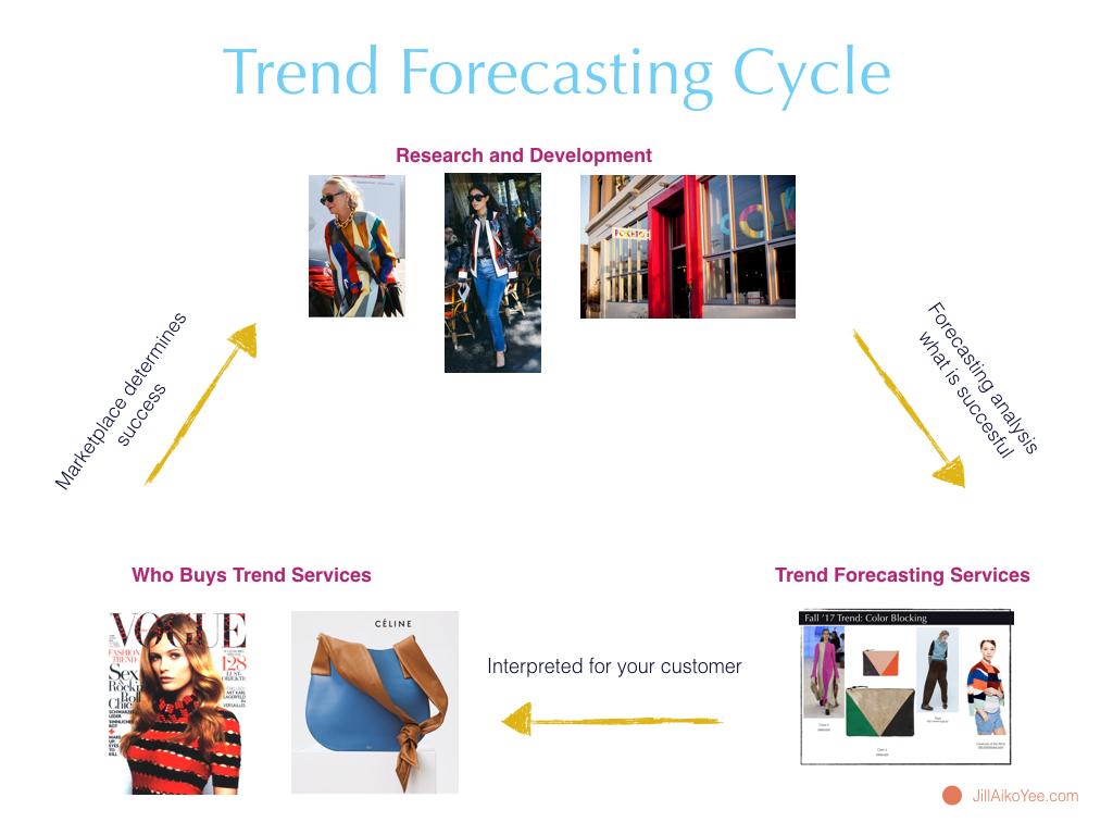 Poketo Trend Forecasting Jill Aiko Yee