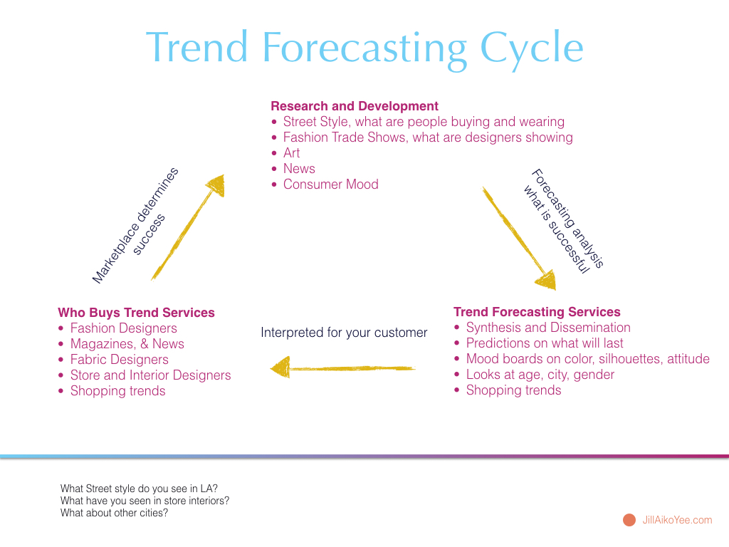 Trend Forecasting Cycle Jill Aiko Yee