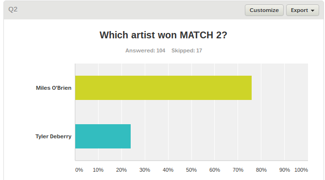 Match 2 WINNER: MILES O'BRIEN