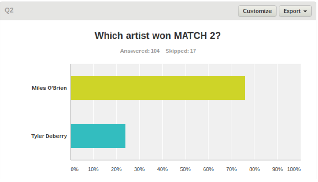 From last year's MARCH ART MADNESS - each artist's votes are counted.
