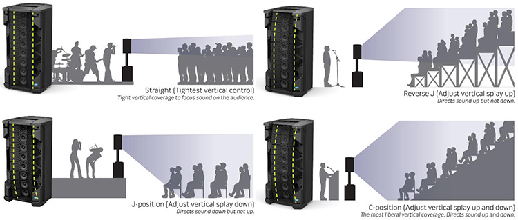 Manually adjusting the line array speaker sections allows the F1 to serve four different audience configurations.