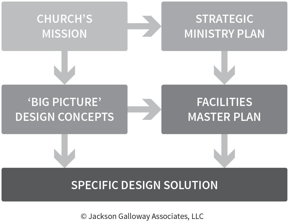 JGA Envisioning Process.png
