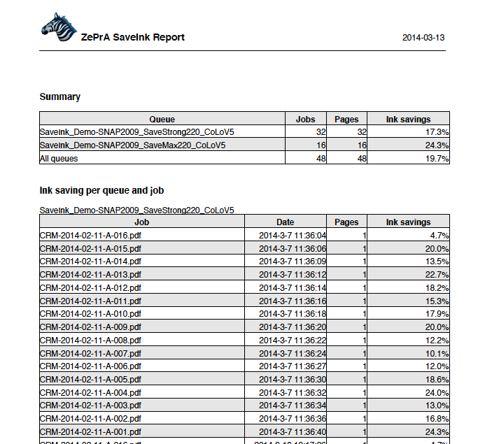 ZePrA produces a detailed Ink Savings Report for every job