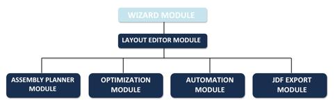Inp02_Module_Tree.png